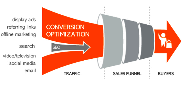 focus-on-conversion