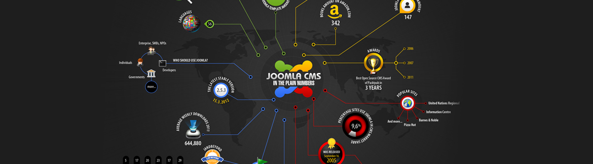 Joomla! Plugin, Module and Component Development