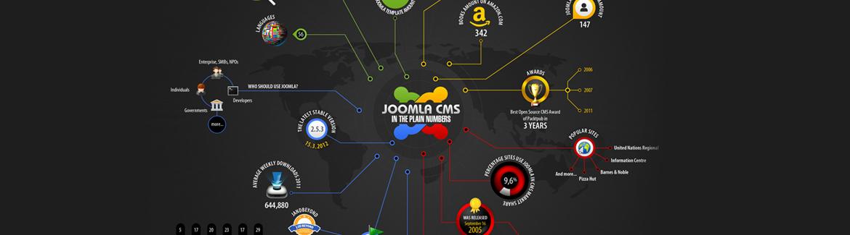 Joomla! Plugin, Module and Component Development