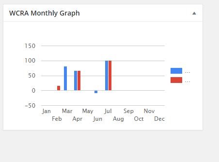 WCRA Monthly Stat Dashboard widget